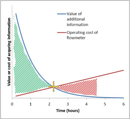Optimisateur de Diagraphie